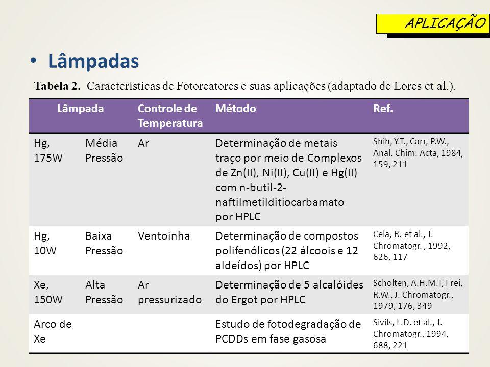 Lâmpadas Tabela 2. Características de Fotoreatores e suas aplicações (adaptado de Lores et al.). LâmpadaControle de Temperatura MétodoRef. Hg, 175W Mé