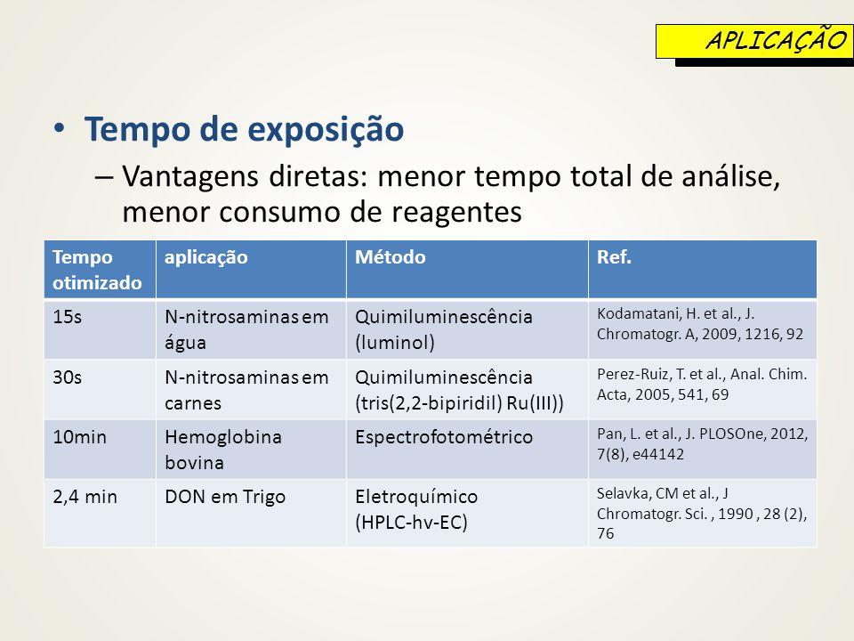 Tempo de exposição – Vantagens diretas: menor tempo total de análise, menor consumo de reagentes Tempo otimizado aplicaçãoMétodoRef. 15sN-nitrosaminas