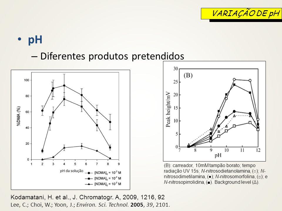 pH – Diferentes produtos pretendidos Kodamatani, H. et al., J. Chromatogr. A, 2009, 1216, 92 Lee, C.; Choi, W.; Yoon, J.; Environ. Sci. Technol. 2005,