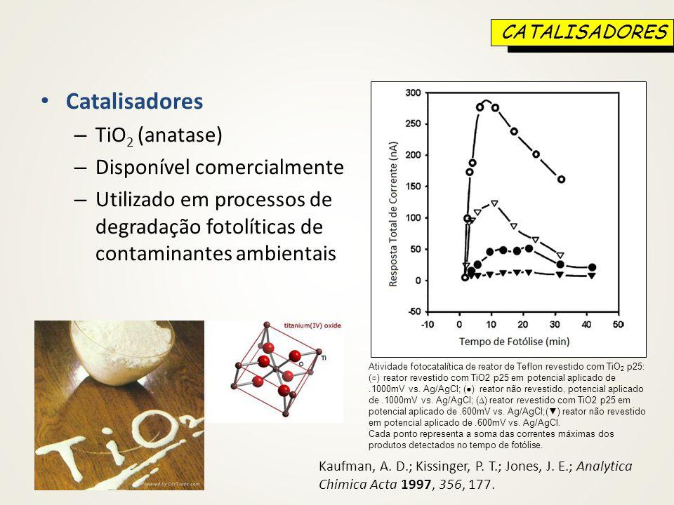 Catalisadores – TiO 2 (anatase) – Disponível comercialmente – Utilizado em processos de degradação fotolíticas de contaminantes ambientais Kaufman, A.