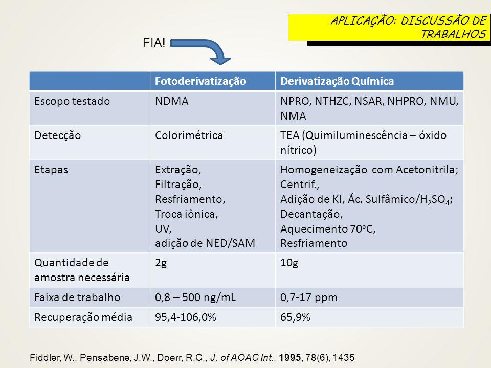 FotoderivatizaçãoDerivatização Química Escopo testadoNDMANPRO, NTHZC, NSAR, NHPRO, NMU, NMA DetecçãoColorimétricaTEA (Quimiluminescência – óxido nítri