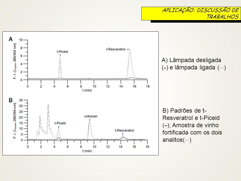 A) Lâmpada desligada ( _ ) e lâmpada ligada (... ) B) Padrões de t- Resveratrol e t-Piceid ( _ ); Amostra de vinho fortificada com os dois analitos(..