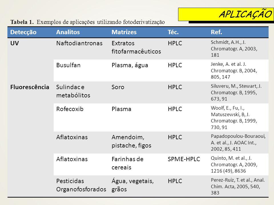 DetecçãoAnalitosMatrizesTéc.Ref. UVNaftodiantronasExtratos fitofarmacêuticos HPLC Schmidt, A.H., J. Chromatogr. A, 2003, 181 BusulfanPlasma, águaHPLC
