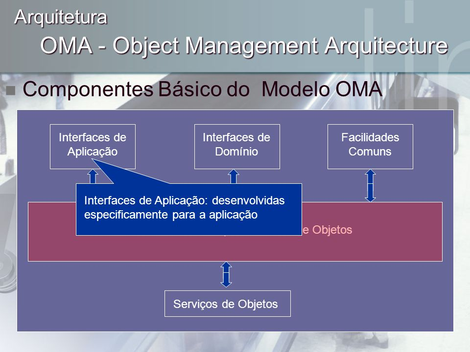 ORB – Barramento para Pedidos de Objetos OMA - Object Management Arquitecture Componentes Básico do Modelo OMA Arquitetura Interfaces de Aplicação Int