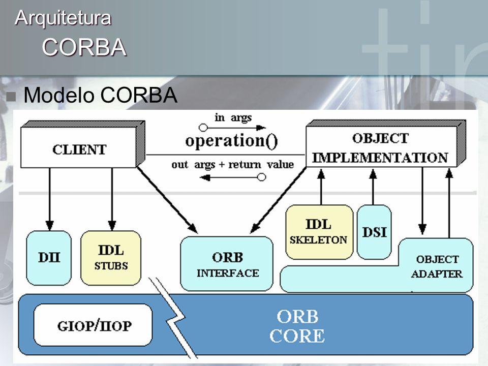 CORBA Arquitetura Modelo CORBA