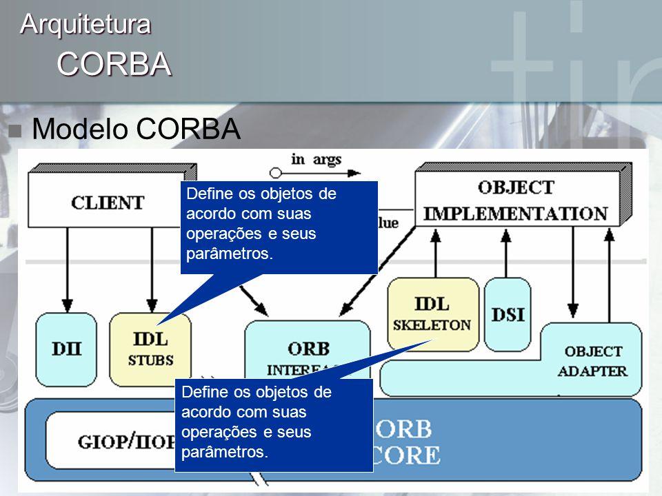 CORBA Arquitetura Define os objetos de acordo com suas operações e seus parâmetros.