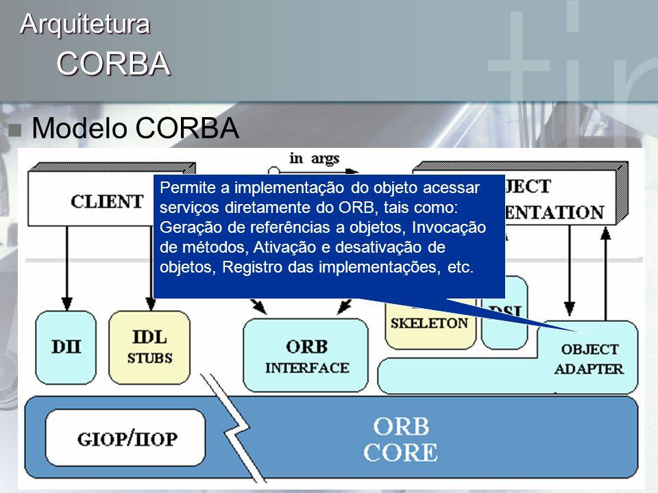 CORBA Arquitetura Modelo CORBA Permite a implementação do objeto acessar serviços diretamente do ORB, tais como: Geração de referências a objetos, Inv
