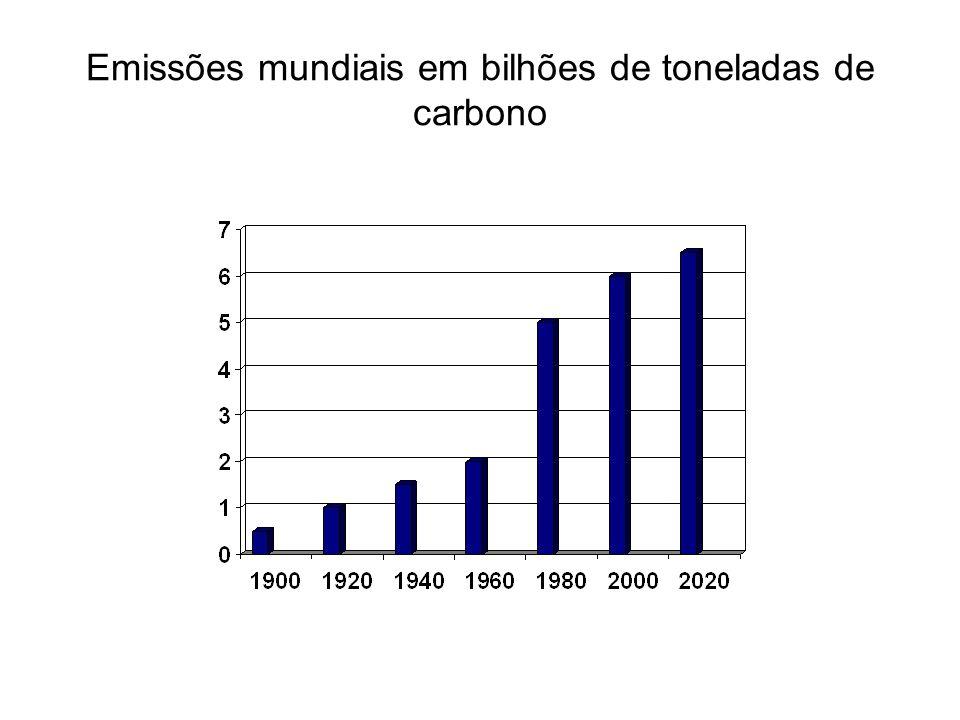 Emissões mundiais em bilhões de toneladas de carbono