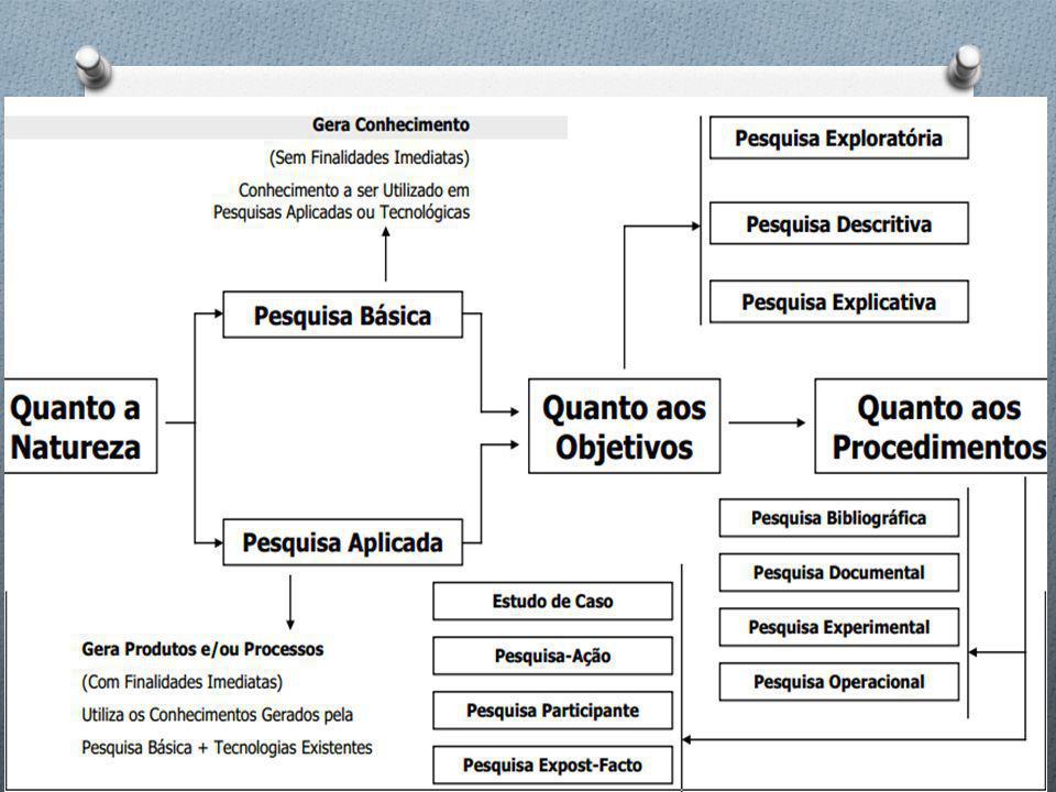 Tipos de Pesquisa Científica Observações e descrições: Levantamento Pesquisa documental Pesquisa Bibliográfica Pura Trabalhos experimentais: Pesquisa Experimental