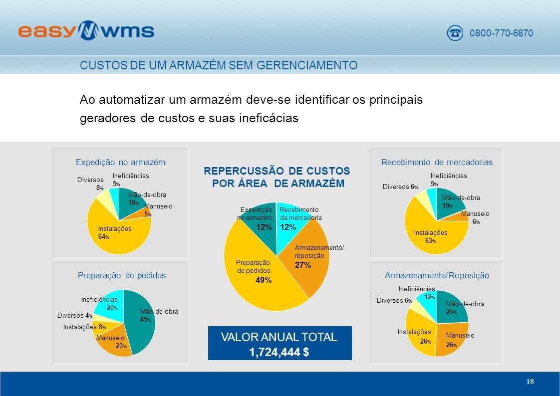 0800-770-6870 18 Ao automatizar um armazém deve-se identificar os principais geradores de custos e suas ineficácias CUSTOS DE UM ARMAZÉM SEM GERENCIAMENTO VALOR ANUAL TOTAL 1,724,444 $ Expedição no armazém Mão-de-obra 18 % Manuseio 5 % Instalações 64 % Ineficiências 5 % Diversos 8 % Preparação de pedidos Instalações 8 % Manuseio 23 % Mão-de-obra 45 % Ineficiências 20 % Diversos 4 % REPERCUSSÃO DE CUSTOS POR ÁREA DE ARMAZÉM Armazenamento/ reposição 27% Expedição no armazém 12% Recebimento da mercadoria 12% Preparação de pedidos 49% Recebimento de mercadorias Mão-de-obra 19 % Manuseio 6 % Instalações 63 % Diversos 6 % Ineficiências 5 % Armazenamento/Reposição Diversos 6 % Mão-de-obra 25 % Manuseio 26 % Instalações 26 % Ineficiências 12 %