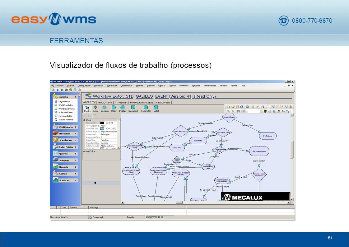0800-770-6870 81 Visualizador de fluxos de trabalho (processos) FERRAMENTAS