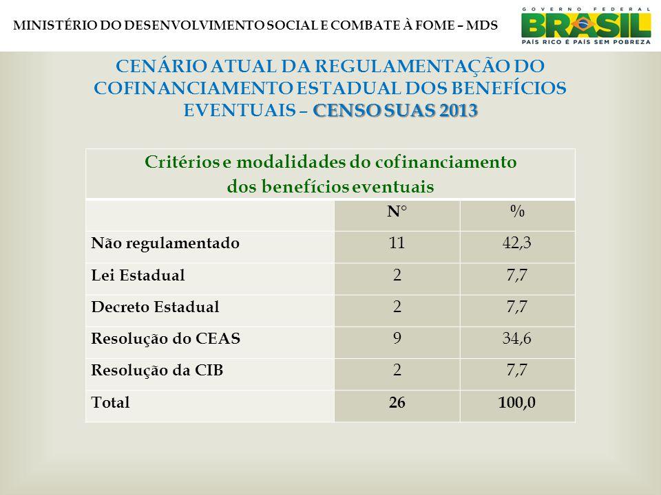 MINISTÉRIO DO DESENVOLVIMENTO SOCIAL E COMBATE À FOME – MDS CENSO SUAS 2013 CENÁRIO ATUAL DA REGULAMENTAÇÃO DO COFINANCIAMENTO ESTADUAL DOS BENEFÍCIOS EVENTUAIS – CENSO SUAS 2013 Critérios e modalidades do cofinanciamento dos benefícios eventuais N°% Não regulamentado 1142,3 Lei Estadual 27,7 Decreto Estadual 27,7 Resolução do CEAS 934,6 Resolução da CIB 27,7 Total26100,0