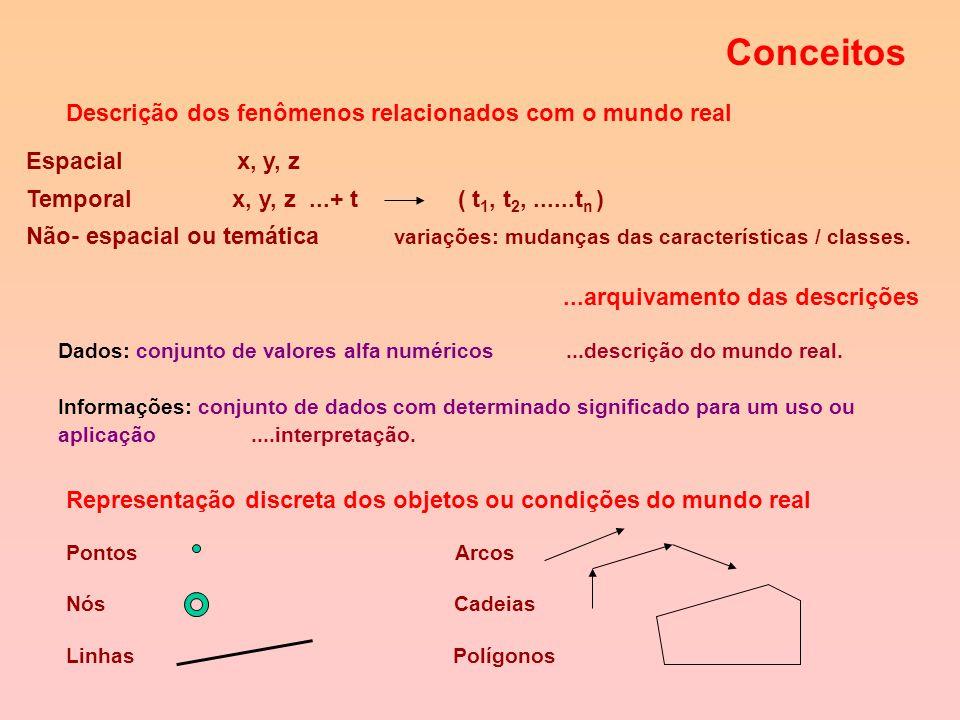 Integração de dados gráficos e alfanuméricos. Mecanismos de consulta, recuperação e visualização do conteúdo da base de dados. Ferramentas para produç