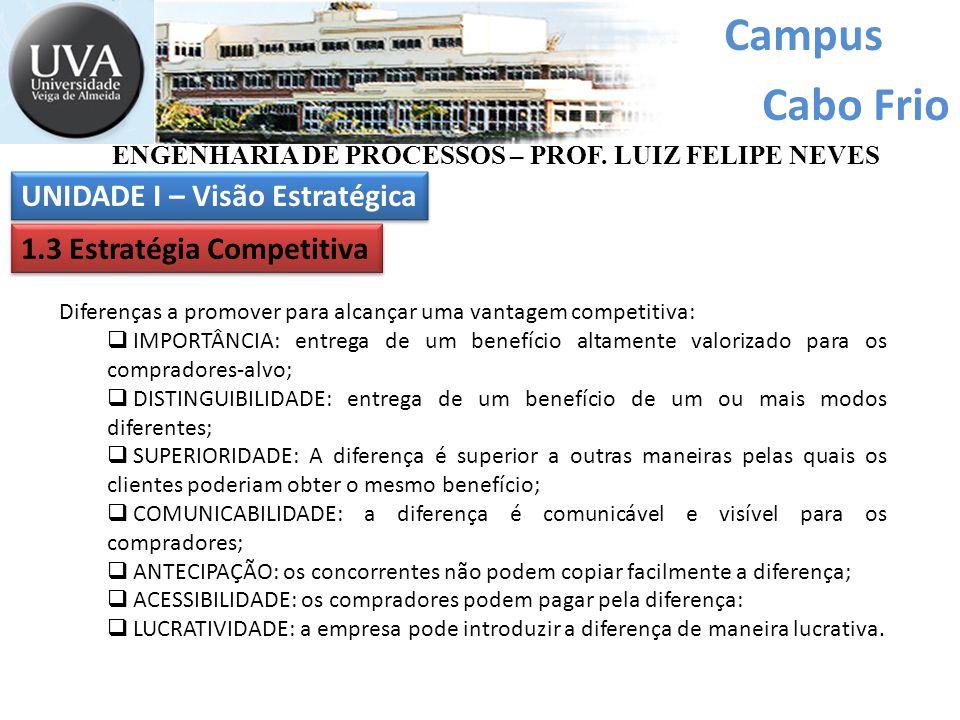 Campus Cabo Frio Diferenças a promover para alcançar uma vantagem competitiva:  IMPORTÂNCIA: entrega de um benefício altamente valorizado para os com