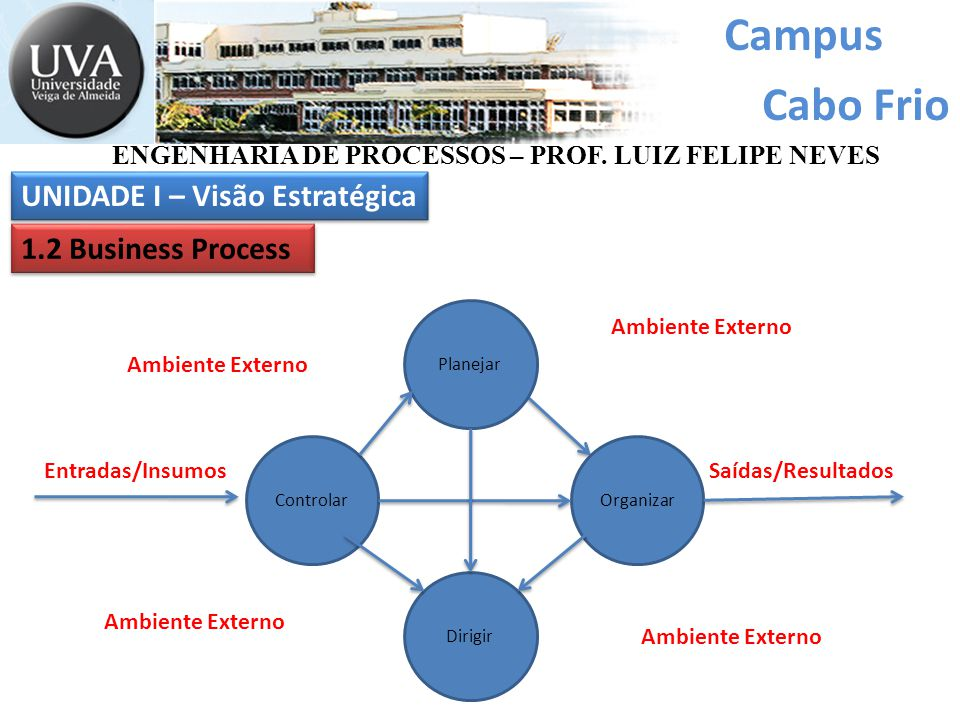 Campus Cabo Frio Planejar Dirigir OrganizarControlar Entradas/InsumosSaídas/Resultados Ambiente Externo UNIDADE I – Visão Estratégica 1.2 Business Process ENGENHARIA DE PROCESSOS – PROF.