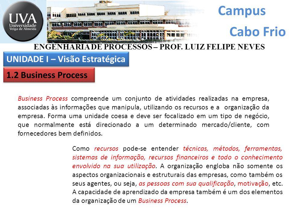 Campus Cabo Frio Business Process compreende um conjunto de atividades realizadas na empresa, associadas às informações que manipula, utilizando os recursos e a organização da empresa.