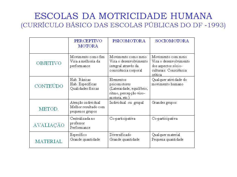 EDUCAÇÃO FÍSICA PLURAL Parte do ser humano, sua especificidade, para entender e explicar a sociedade da qual ele faz parte. AntropologiaSociologia Ava
