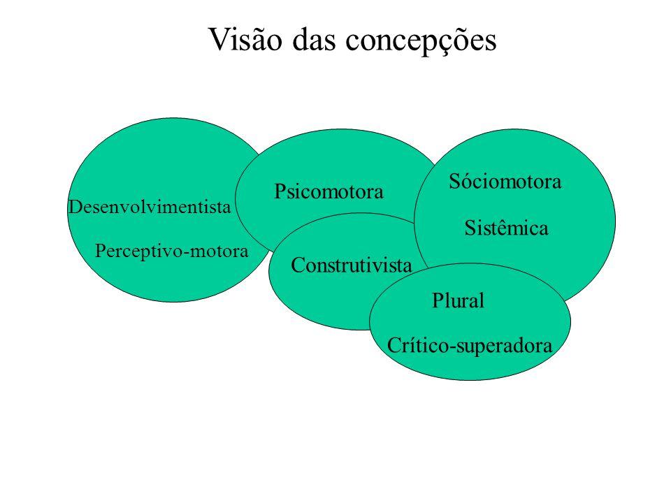 ESCOLAS DA MOTRICIDADE HUMANA (CURRÍCULO BÁSICO DAS ESCOLAS PÚBLICAS DO DF -1993)