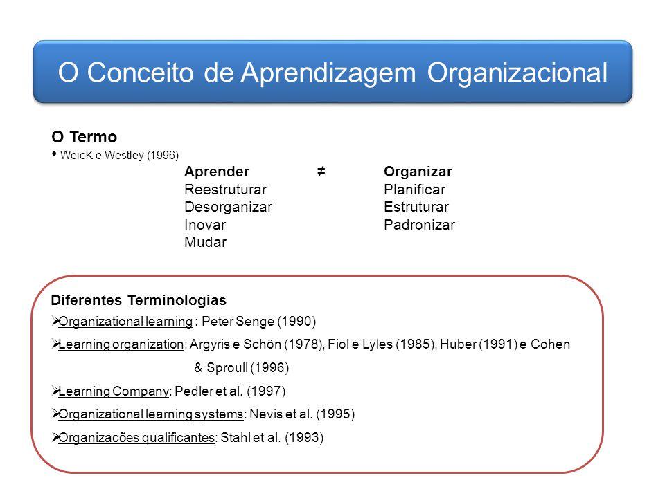 O Conceito de Aprendizagem Organizacional O Termo WeicK e Westley (1996) Aprender≠Organizar Reestruturar Planificar Desorganizar Estruturar Inovar Pad