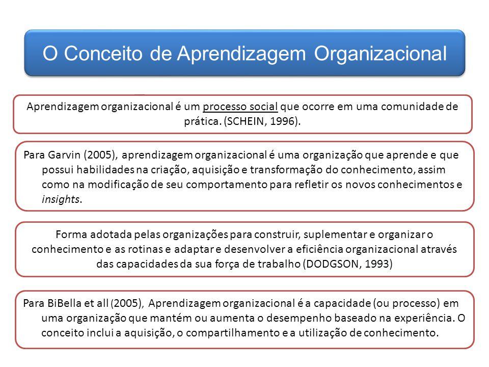 Aprendizagem organizacional é um processo social que ocorre em uma comunidade de prática. (SCHEIN, 1996). Forma adotada pelas organizações para constr