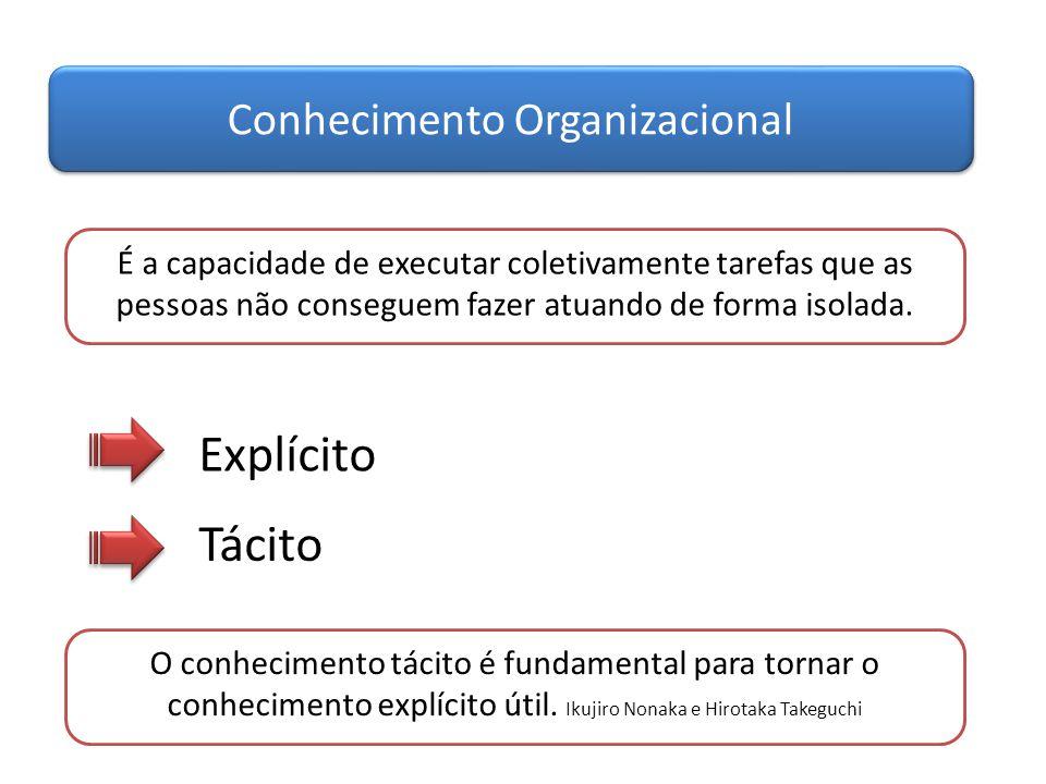 Conhecimento Organizacional É a capacidade de executar coletivamente tarefas que as pessoas não conseguem fazer atuando de forma isolada. Explícito Tá