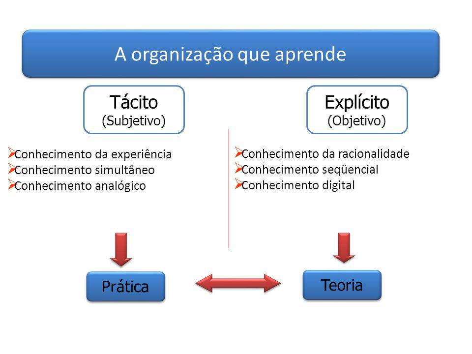 A organização que aprende Tácito (Subjetivo) Explícito (Objetivo)  Conhecimento da experiência  Conhecimento simultâneo  Conhecimento analógico  C
