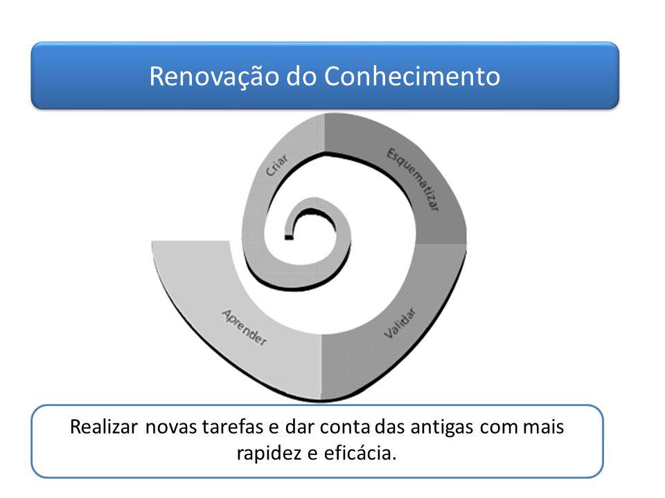 Renovação do Conhecimento Realizar novas tarefas e dar conta das antigas com mais rapidez e eficácia.