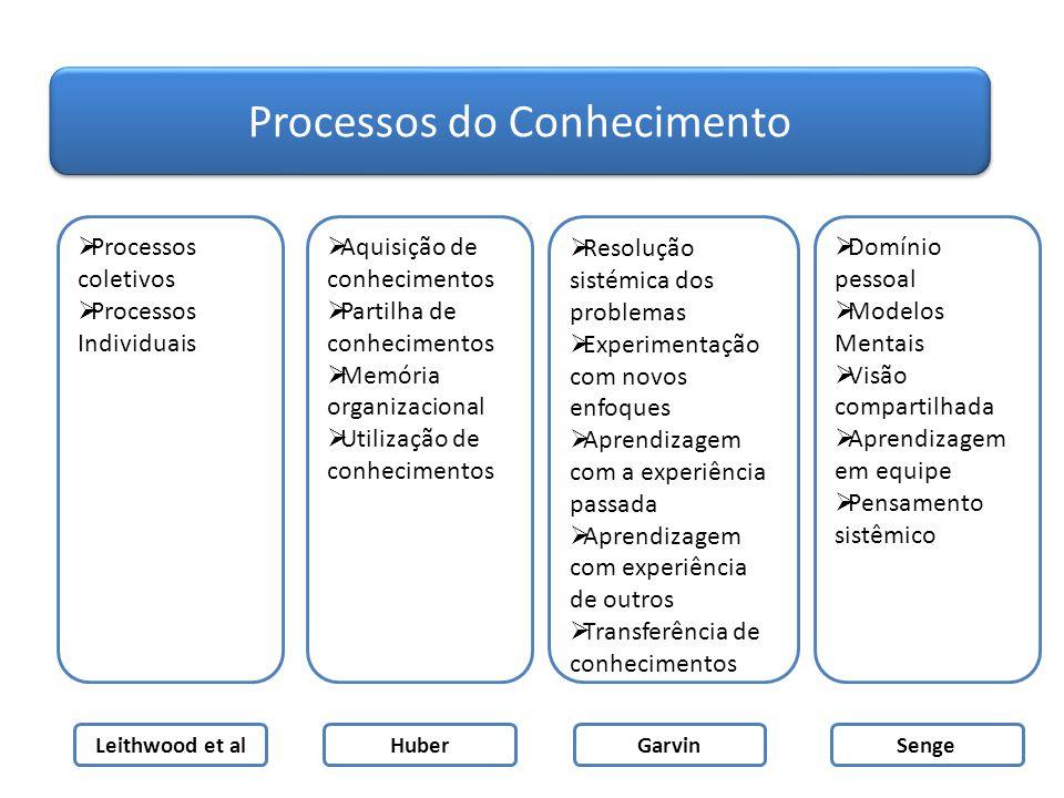 Processos do Conhecimento  Processos coletivos  Processos Individuais Leithwood et al  Aquisição de conhecimentos  Partilha de conhecimentos  Mem