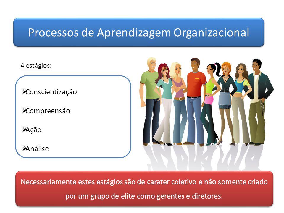 Processos de Aprendizagem Organizacional  Conscientização  Compreensão  Ação  Análise 4 estágios: Necessariamente estes estágios são de carater co