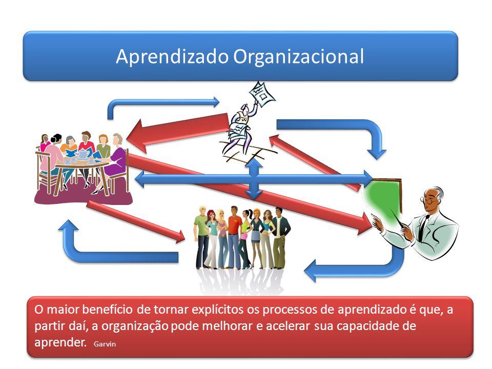 Aprendizado Organizacional O maior benefício de tornar explícitos os processos de aprendizado é que, a partir daí, a organização pode melhorar e acele