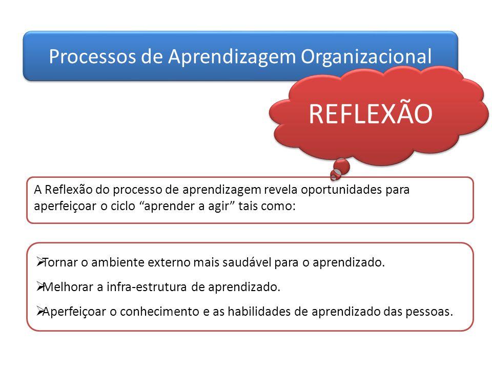 """Processos de Aprendizagem Organizacional A Reflexão do processo de aprendizagem revela oportunidades para aperfeiçoar o ciclo """"aprender a agir"""" tais c"""