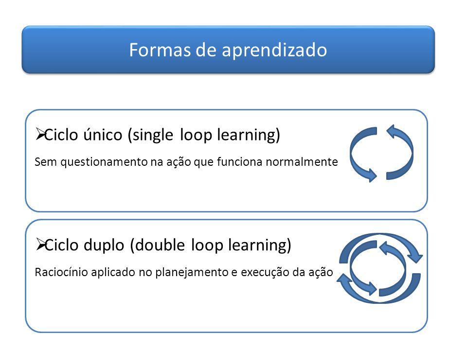 Formas de aprendizado  Ciclo único (single loop learning) Sem questionamento na ação que funciona normalmente  Ciclo duplo (double loop learning) Ra