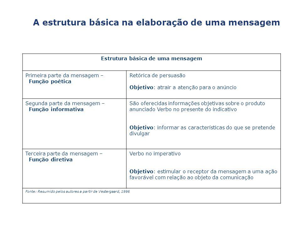 Capa da Oba A estrutura básica na elaboração de uma mensagem Estrutura básica de uma mensagem Primeira parte da mensagem – Função poética Retórica de