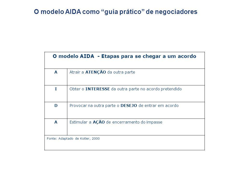 """O modelo AIDA como """"guia prático"""" de negociadores O modelo AIDA - Etapas para se chegar a um acordo AAtrair a ATENÇÃO da outra parte IObter o INTERESS"""