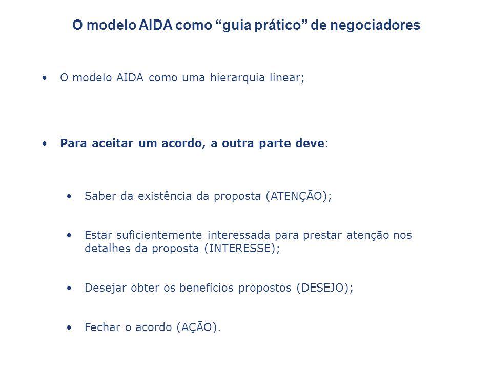 O modelo AIDA como uma hierarquia linear; Para aceitar um acordo, a outra parte deve: Saber da existência da proposta (ATENÇÃO); Estar suficientemente