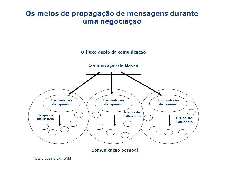 O fluxo duplo da comunicação Comunicação de Massa Formadores de opinião Grupo de influência Formadores de opinião Grupo de influência Comunicação pess