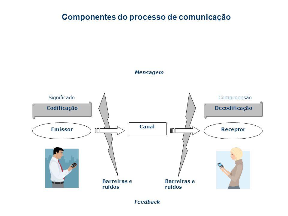 Componentes do processo de comunicação Mensagem SignificadoCompreensão Codificação Decodificação EmissorReceptor Canal Barreiras e ruídos Feedback