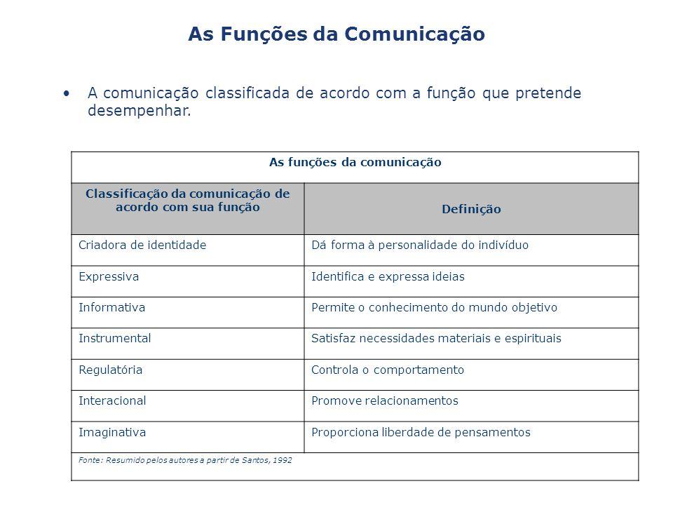 A comunicação classificada de acordo com a função que pretende desempenhar. As Funções da Comunicação As funções da comunicação Classificação da comun