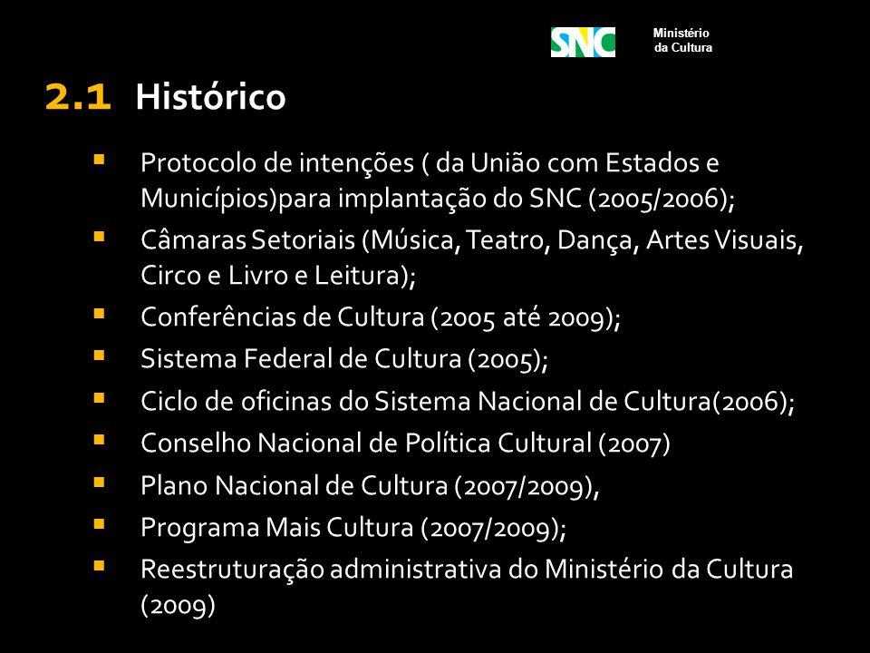 2.1 Histórico  Protocolo de intenções ( da União com Estados e Municípios)para implantação do SNC (2005/2006);  Câmaras Setoriais (Música, Teatro, D