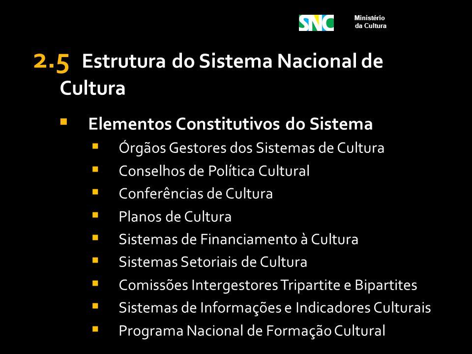 2.5 Estrutura do Sistema Nacional de Cultura  Elementos Constitutivos do Sistema  Órgãos Gestores dos Sistemas de Cultura  Conselhos de Política Cu