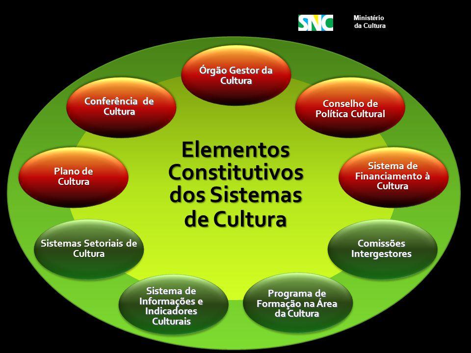 Ministério da Cultura Conselho de Política Cultural Órgão Gestor da Cultura Sistema de Financiamento à Cultura Sistema de Informações e Indicadores Cu