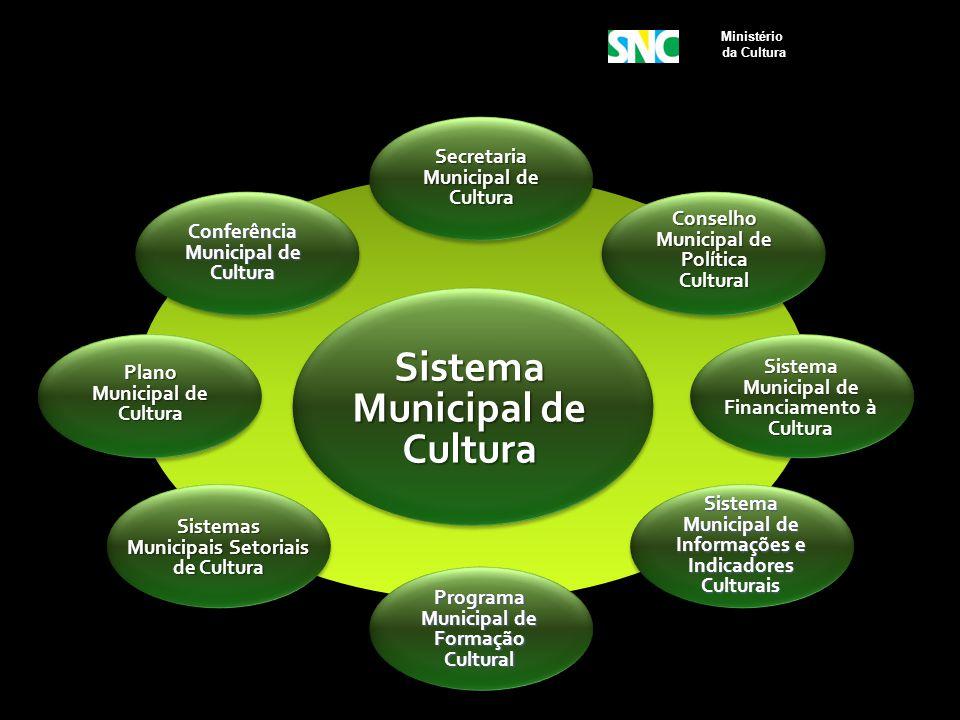 Ministério da Cultura Conselho Municipal de Política Cultural Sistema Municipal de Financiamento à Cultura Sistema Municipal de Informações e Indicado