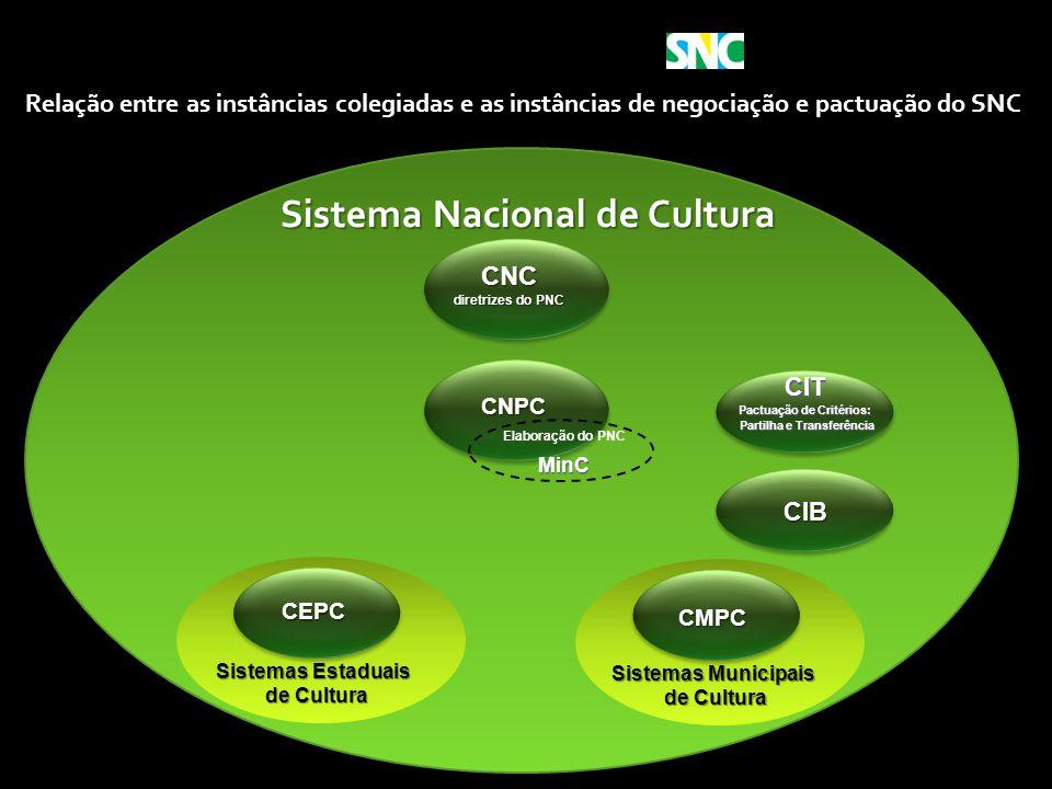 Sistema Nacional de Cultura Ministério da Cultura CNC diretrizes do PNC Sistemas Estaduais de Cultura de Cultura CIB Sistemas Municipais de Cultura de