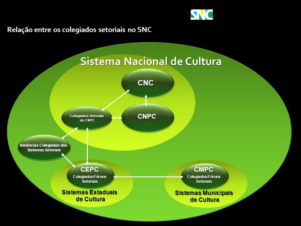 Ministério da Cultura CNC Instâncias Colegiadas dos Sistemas Setoriais Sistemas Setoriais Sistemas Estaduais de Cultura de Cultura Sistemas Municipais