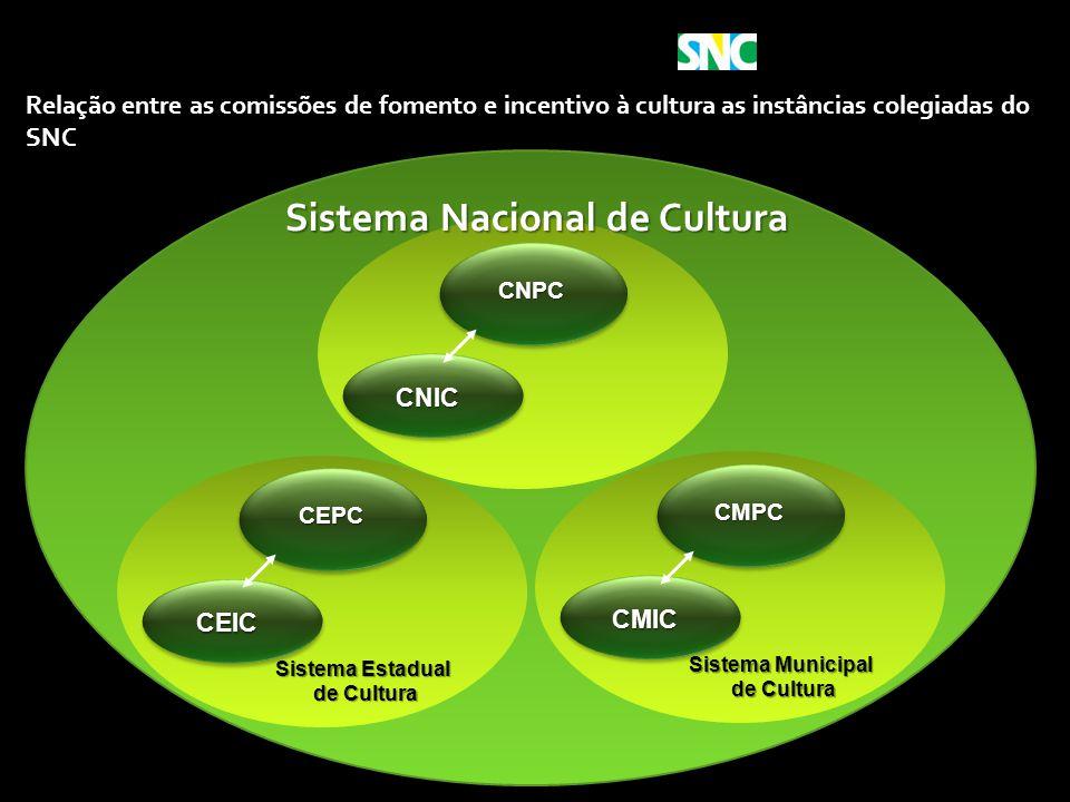 Ministério da Cultura Relação entre as comissões de fomento e incentivo à cultura as instâncias colegiadas do SNC CNPC CNIC Sistema Nacional de Cultur