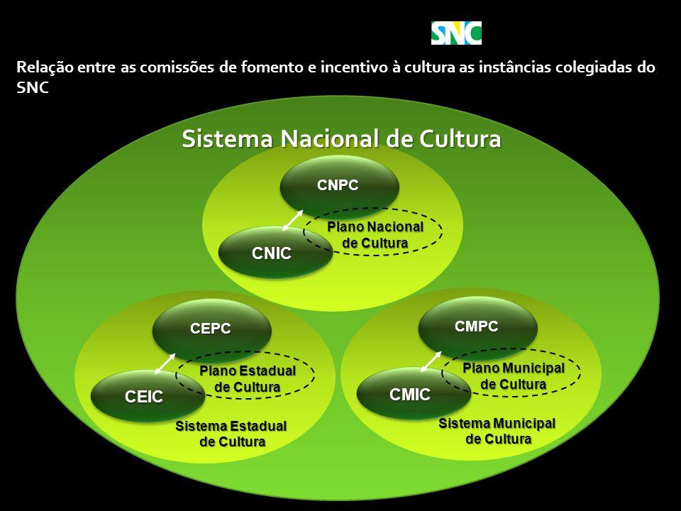 Ministério da Cultura Relação entre as comissões de fomento e incentivo à cultura as instâncias colegiadas do SNC CNPC CNIC Plano Nacional de Cultura