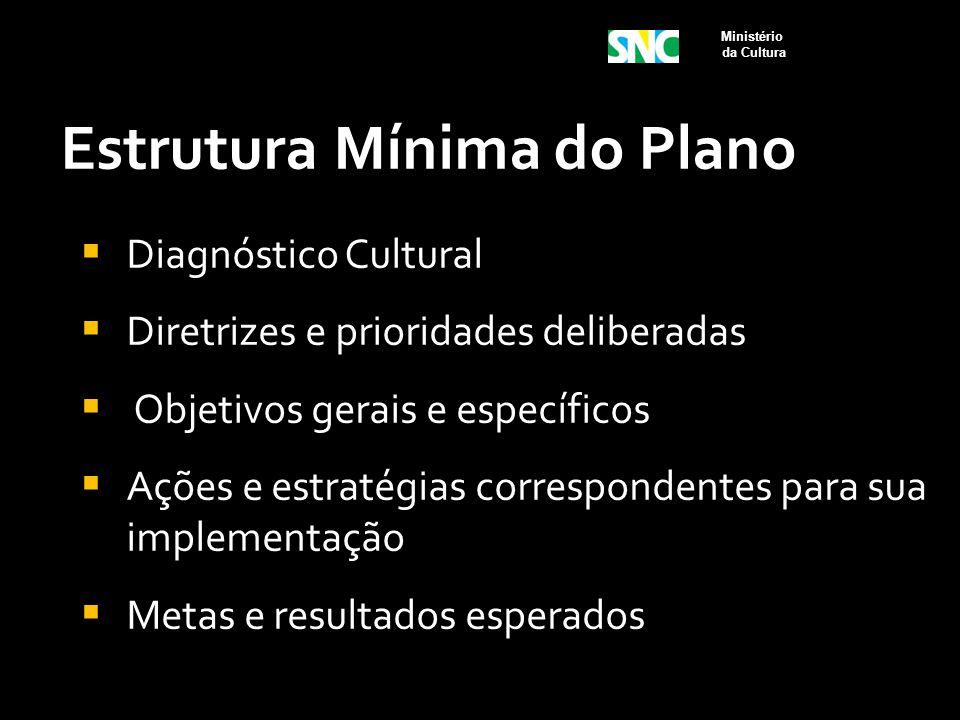 Estrutura Mínima do Plano  Diagnóstico Cultural  Diretrizes e prioridades deliberadas  Objetivos gerais e específicos  Ações e estratégias corresp