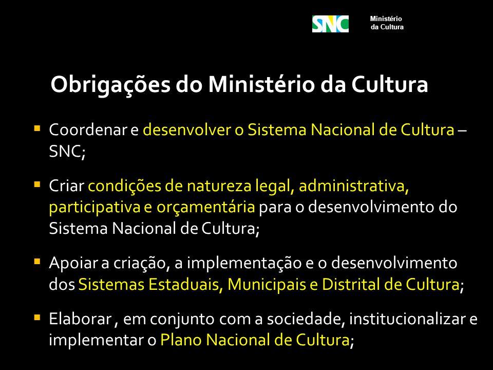 Obrigações do Ministério da Cultura  Coordenar e desenvolver o Sistema Nacional de Cultura – SNC;  Criar condições de natureza legal, administrativa