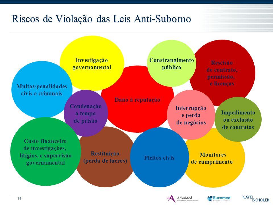 Riscos de Violação das Leis Anti-Suborno Monitores de cumprimento Rescisão de contrato, permissão, e licenças Restituição (perda de lucros) Impediment