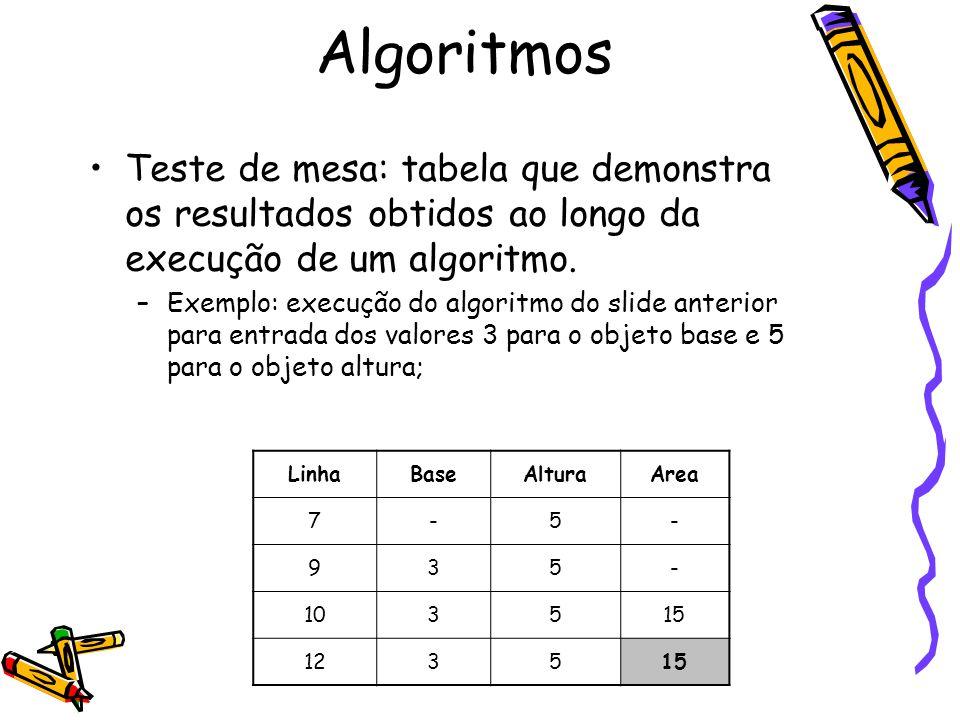 Teste de mesa: tabela que demonstra os resultados obtidos ao longo da execução de um algoritmo. –Exemplo: execução do algoritmo do slide anterior para